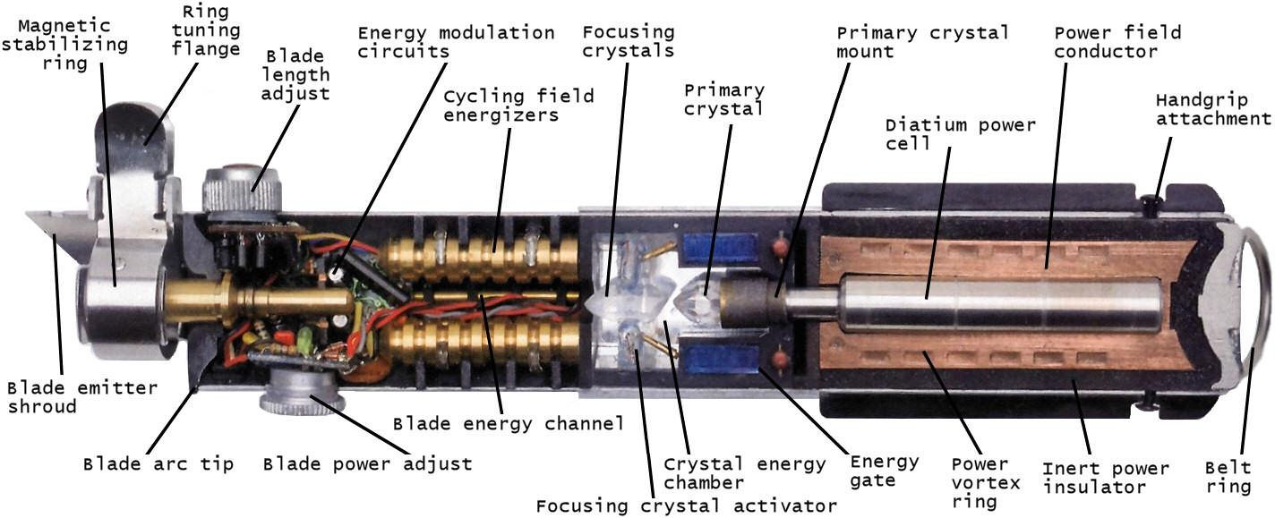 Lightsaber-cutaway